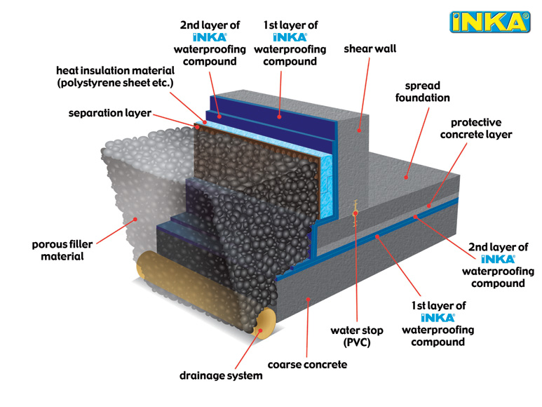 Pool Insulation Details : Applications İnka construction chemicals